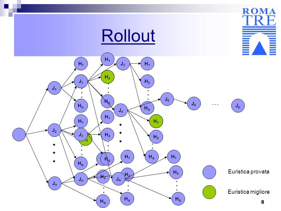 Rollout … Euristica provata Euristica migliore H1 H1 J3 H1 H2 H2 J1 H2