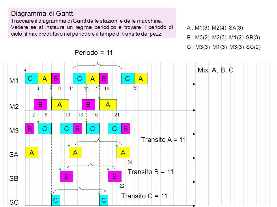 Diagramma di Gantt Periodo = 11 Mix: A, B, C C A B C A B C A M1 B A B