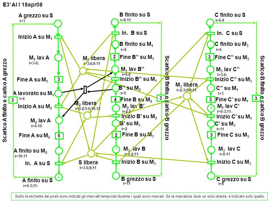 Scarico B finito e carico B grezzo Scarico B finito e carico B grezzo