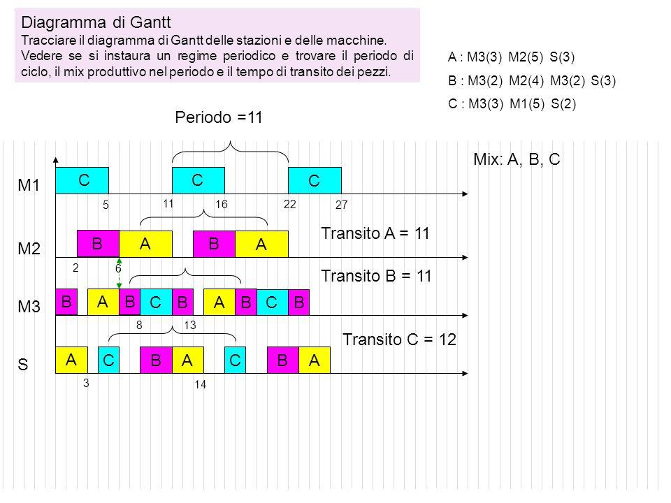 Diagramma di Gantt Periodo =11 Mix: A, B, C C C C M1 Transito A = 11 B