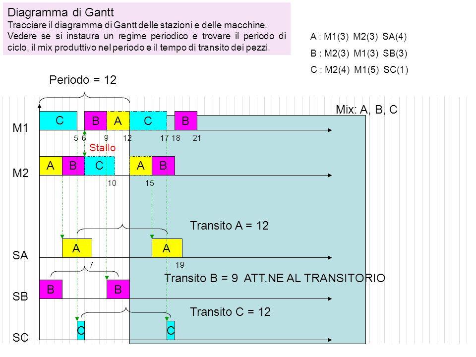 Transito B = 9 ATT.NE AL TRANSITORIO