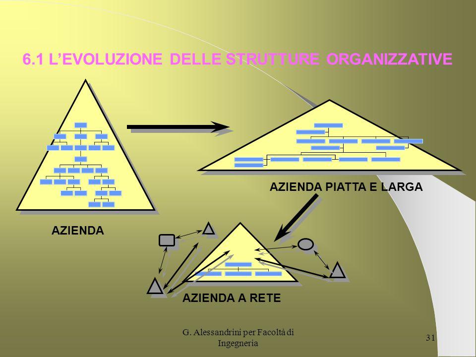 6.1 L'EVOLUZIONE DELLE STRUTTURE ORGANIZZATIVE