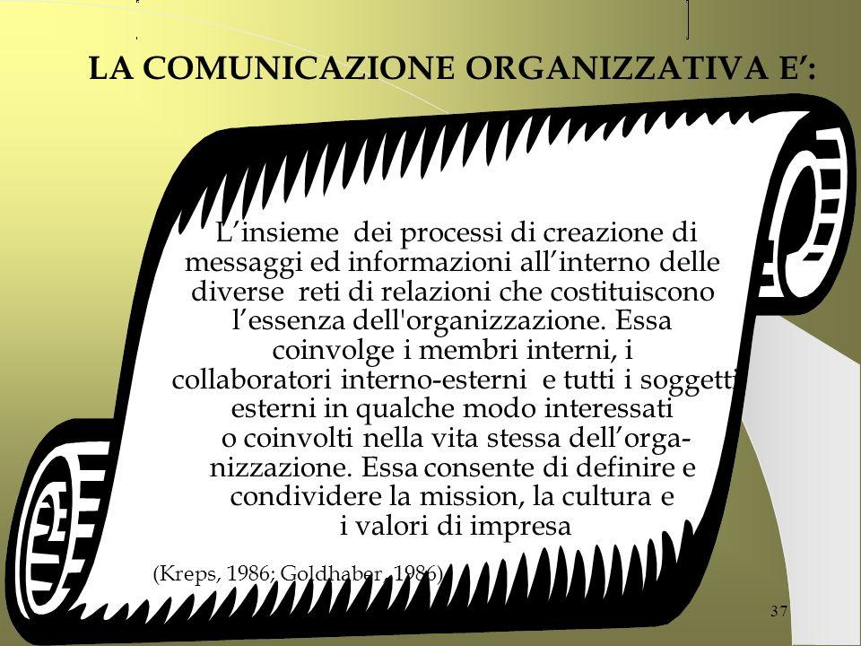 LA COMUNICAZIONE ORGANIZZATIVA E':