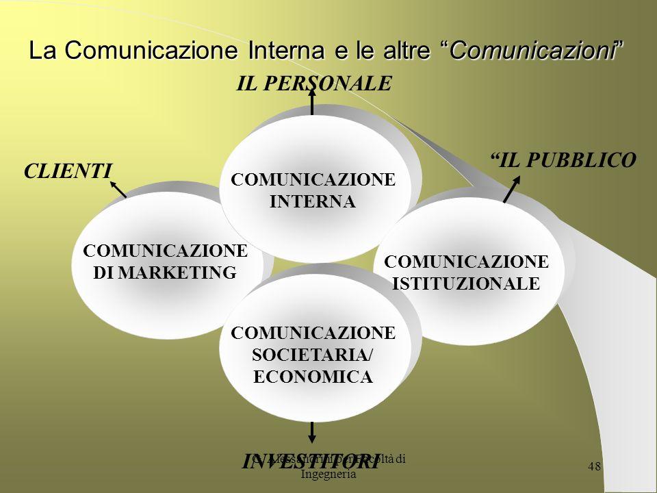 La Comunicazione Interna e le altre Comunicazioni