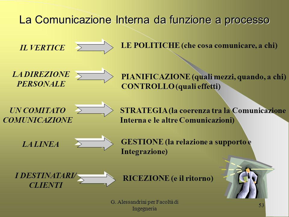 La Comunicazione Interna da funzione a processo