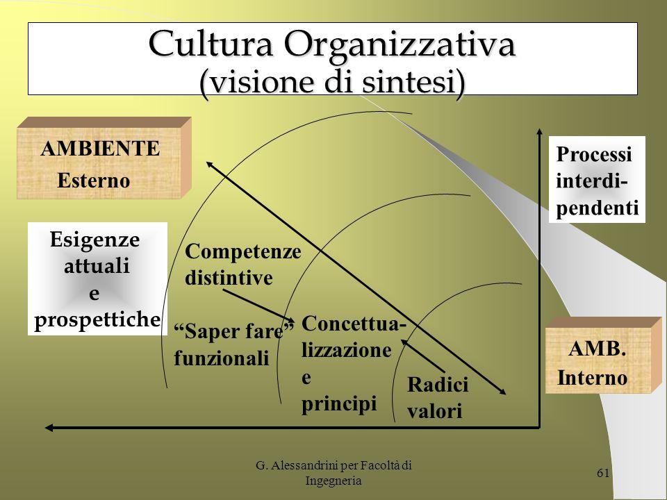 Cultura Organizzativa (visione di sintesi)