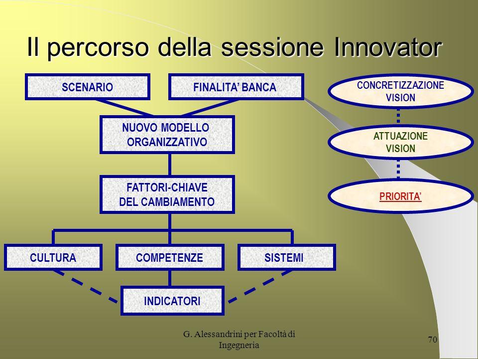 Il percorso della sessione Innovator