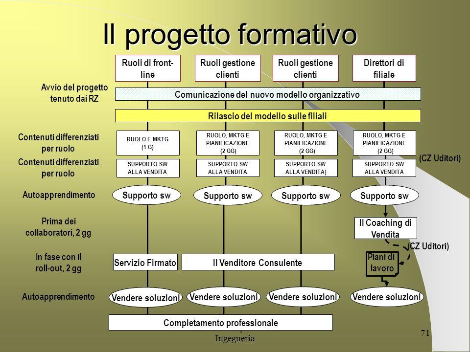Il progetto formativo Ruoli gestione clienti Direttori di filiale