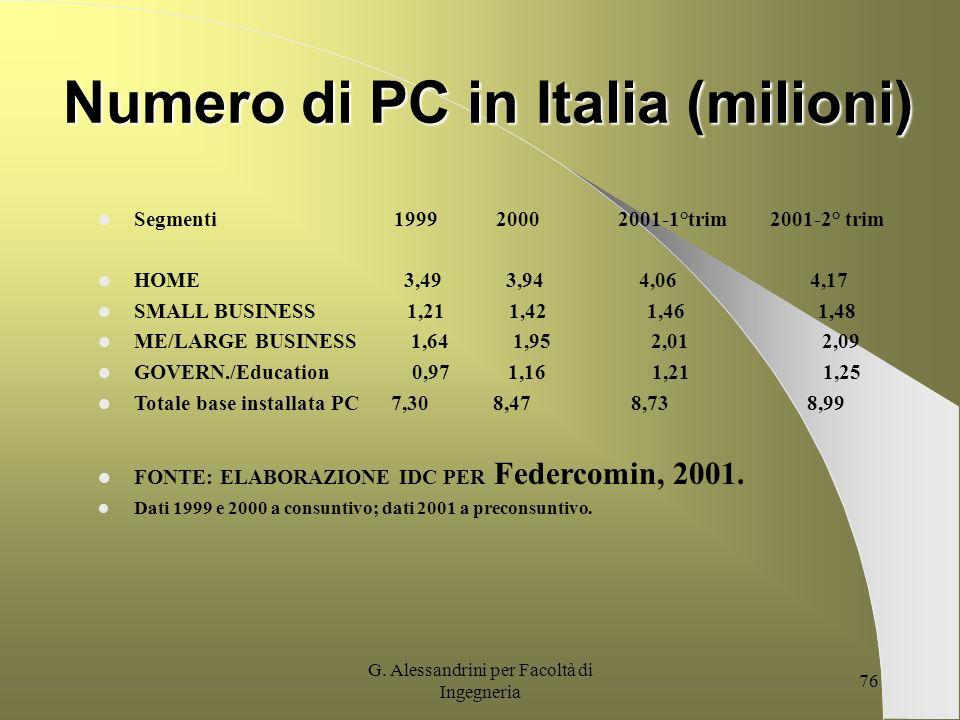 Numero di PC in Italia (milioni)
