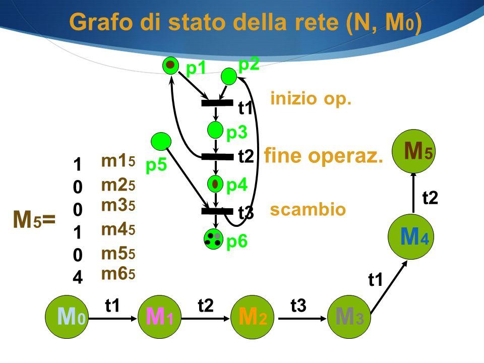 Grafo di stato della rete (N, M0)