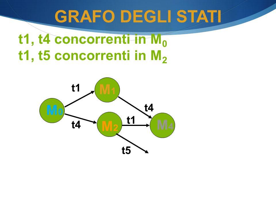 GRAFO DEGLI STATI t1, t4 concorrenti in M0 t1, t5 concorrenti in M2 M1