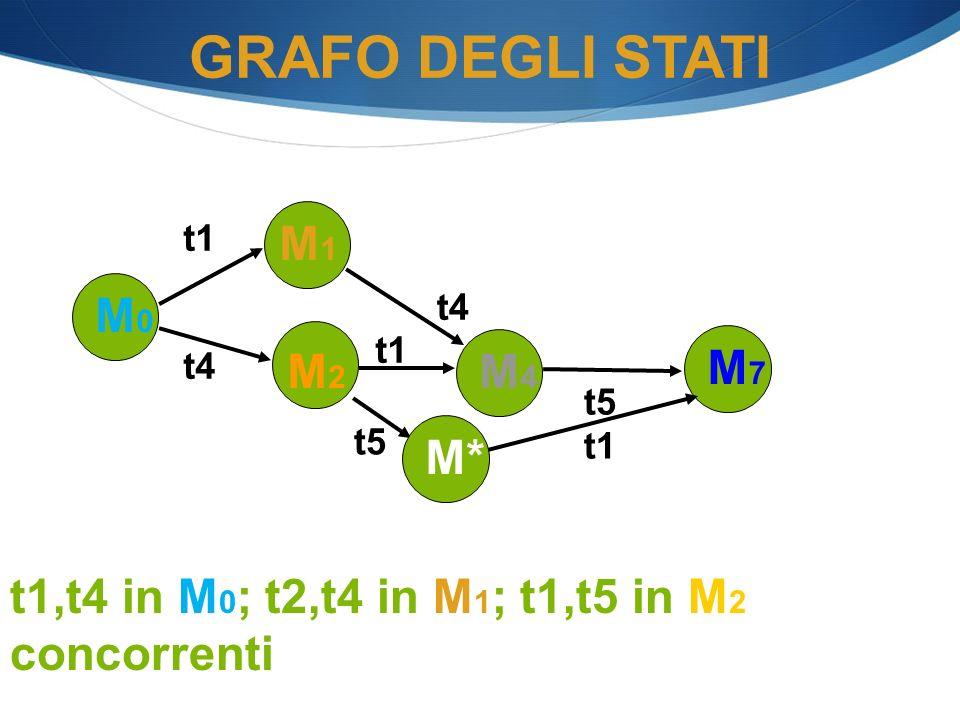 GRAFO DEGLI STATI M1 M0 M2 M4 M7 M*