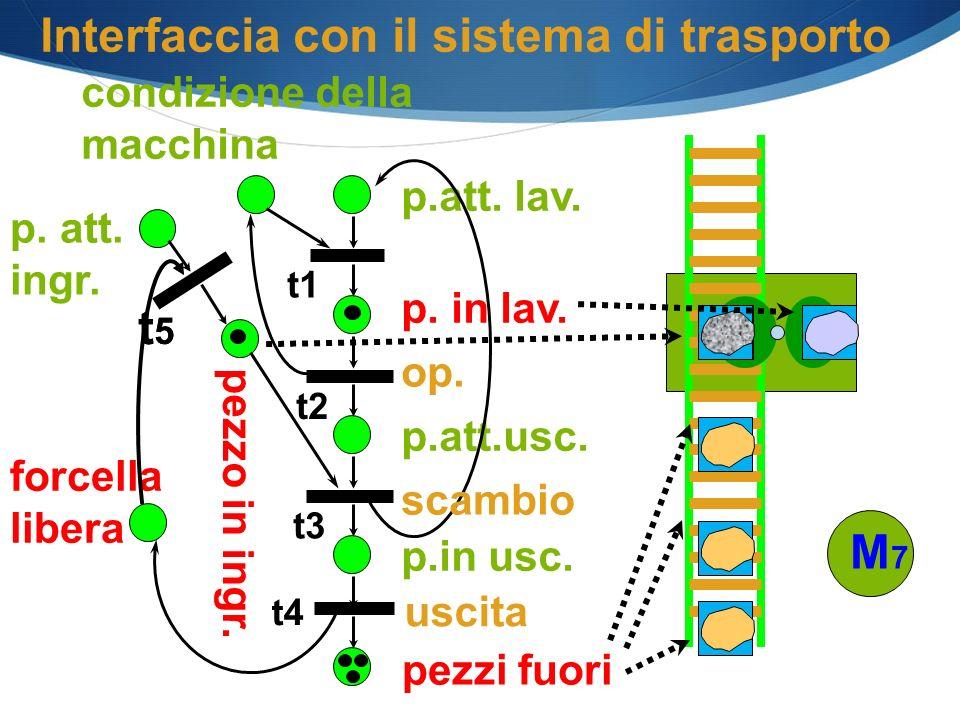 Interfaccia con il sistema di trasporto
