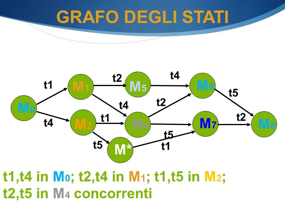 GRAFO DEGLI STATI M5 M1 M6 M0 M4 M7 M8 M2 M*