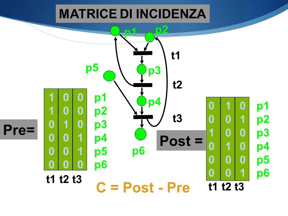 Pre= Post = C = Post - Pre MATRICE DI INCIDENZA p2 p1 t1 p5 p3 t2 1 p1