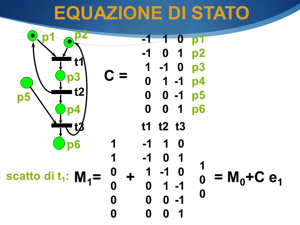 EQUAZIONE DI STATO C = M1= + = M0+C e1 p2 p1 -1 1 1 -1 p1 p2 p3 p4 p5