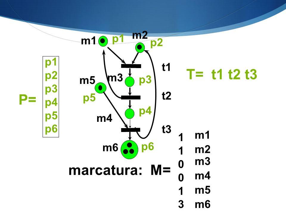 T= t1 t2 t3 P= marcatura: M= m2 p1 m1 p2 p1 t1 p2 p3 m3 m5 p3 p4 p5 p6