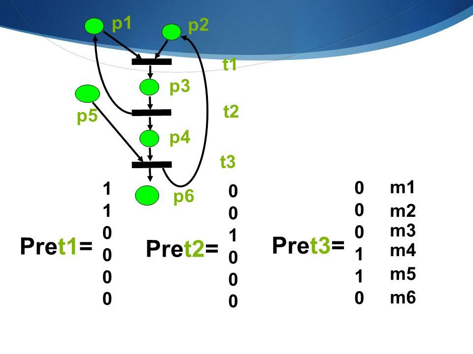 Pret1= Pret3= Pret2= p1 p2 t1 p3 t2 p5 p4 t3 1 m1 p6 m2 1 1 m3 m4 m5