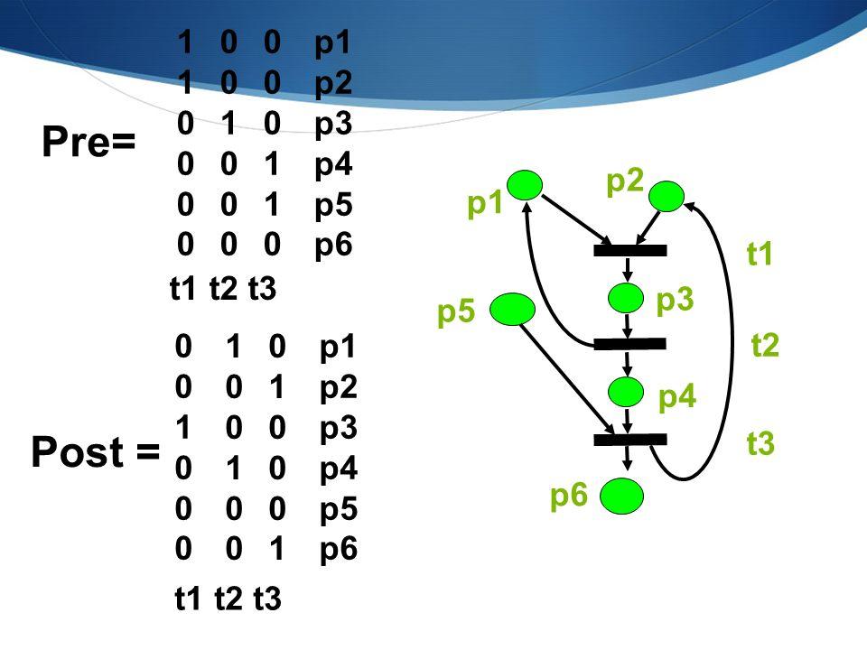 Pre= Post = 1 p1 p2 p3 p4 p5 p6 t1 t2 t3 p2 p1 t1 p3 p5 t1 t2 t3 p1 p2