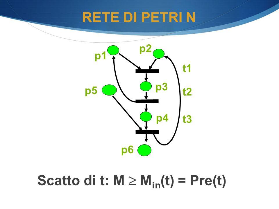 Scatto di t: M  Min(t) = Pre(t)