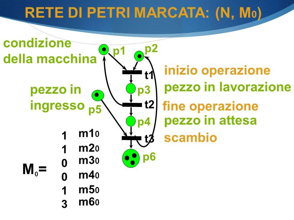 RETE DI PETRI MARCATA: (N, M0)