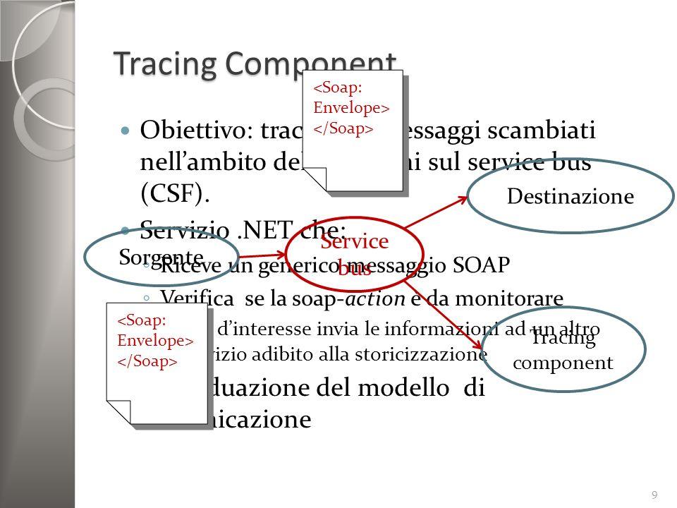 Tracing Component <Soap: Envelope> </Soap> Obiettivo: tracciare i messaggi scambiati nell'ambito delle sessioni sul service bus (CSF).