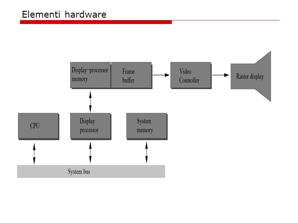 Elementi hardware
