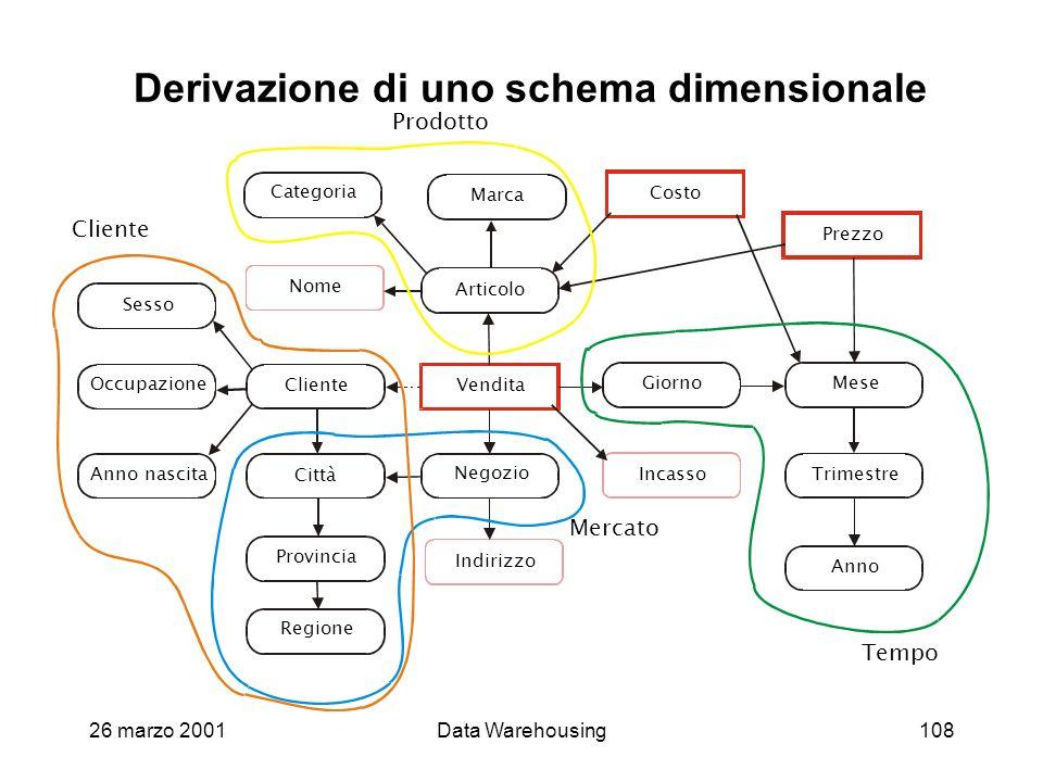 Derivazione di uno schema dimensionale