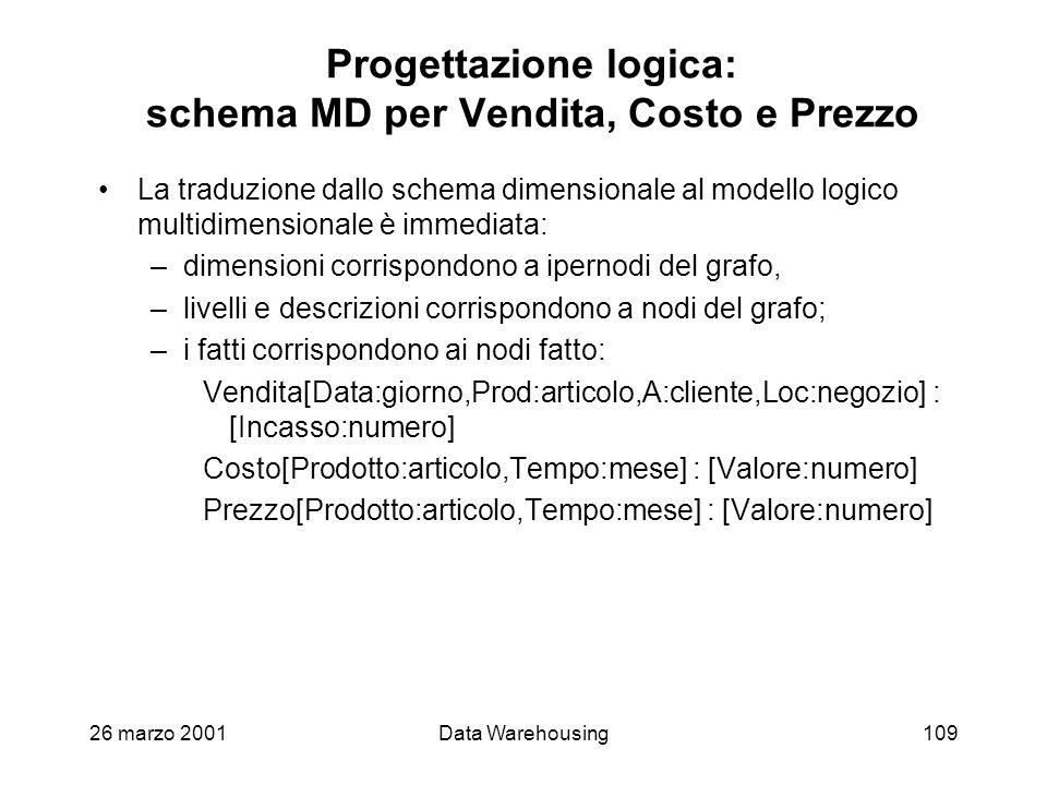 Progettazione logica: schema MD per Vendita, Costo e Prezzo