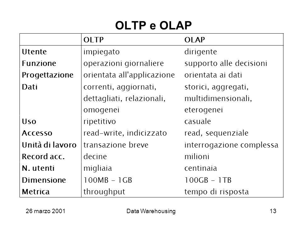 OLTP e OLAP OLTP OLAP Utente impiegato dirigente Funzione