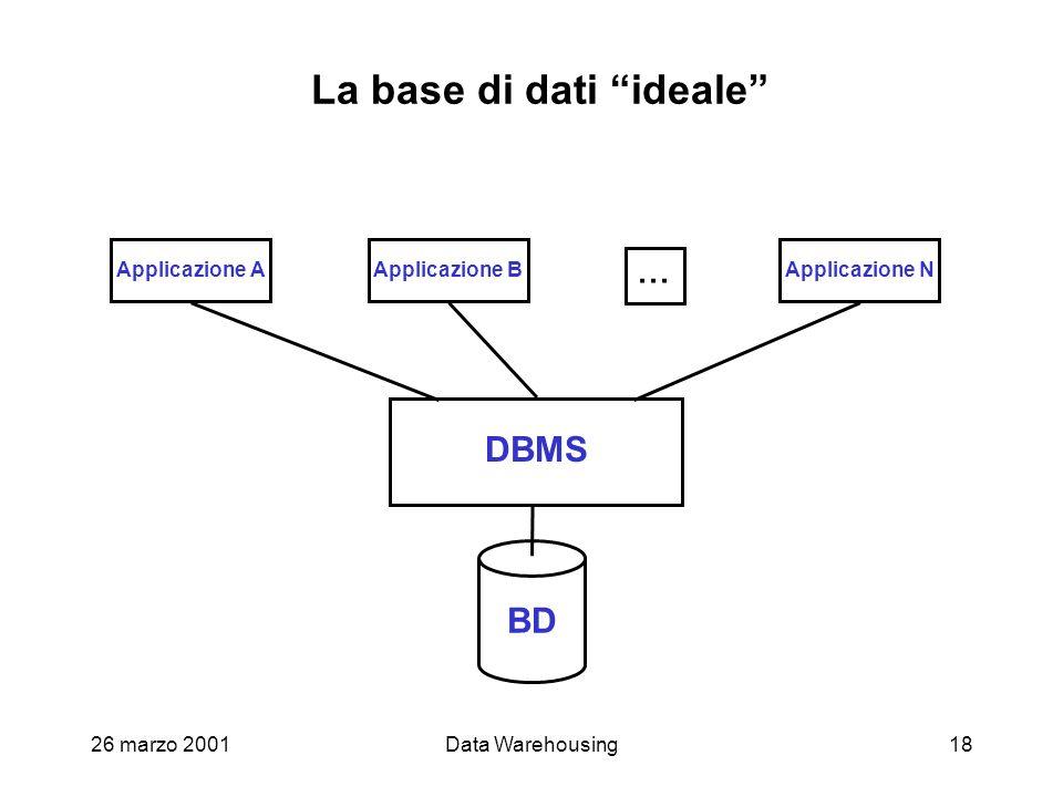 La base di dati ideale
