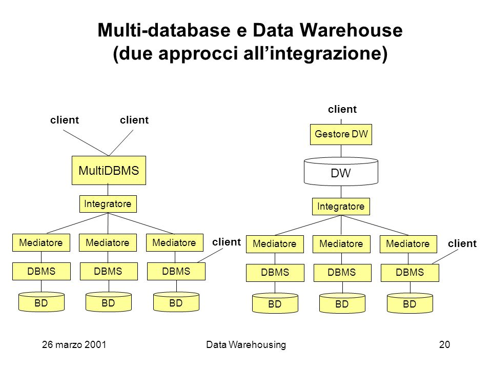 Multi-database e Data Warehouse (due approcci all'integrazione)