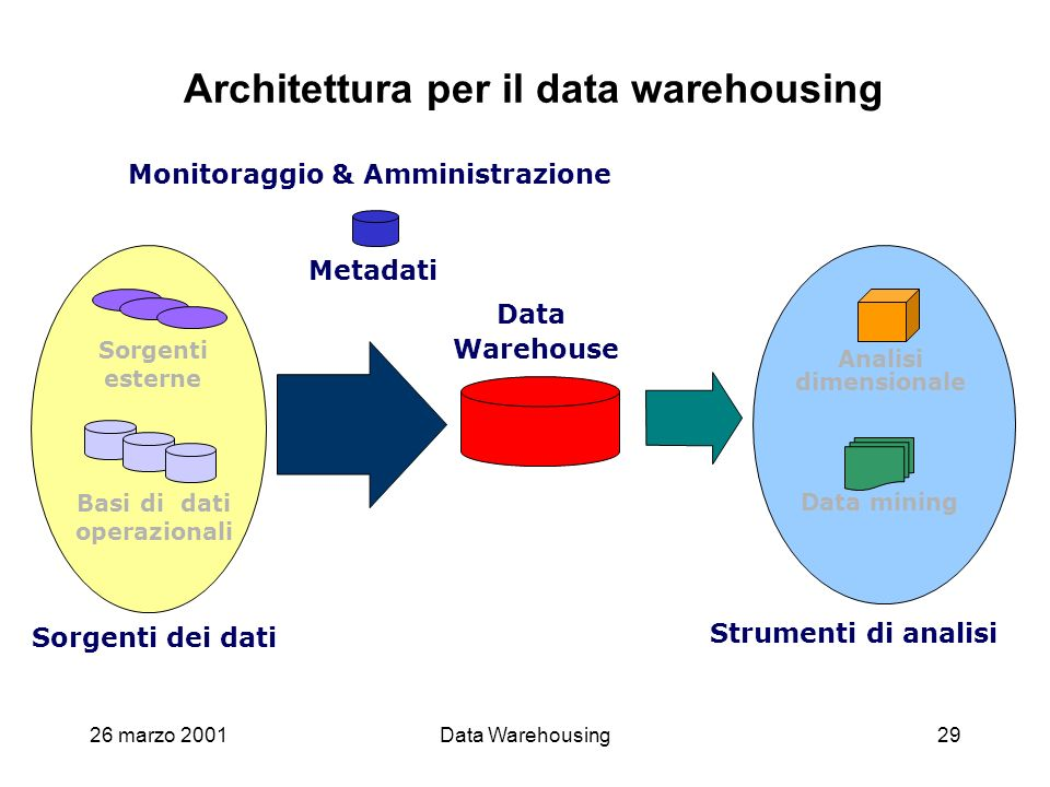 Architettura per il data warehousing
