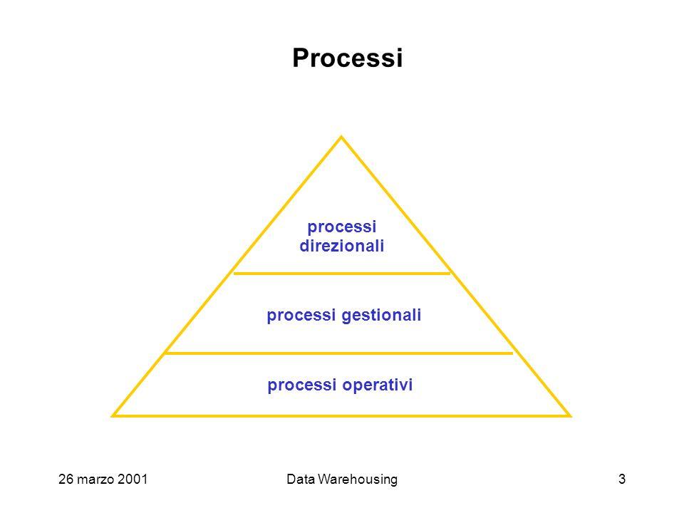 Processi processi direzionali processi gestionali processi operativi