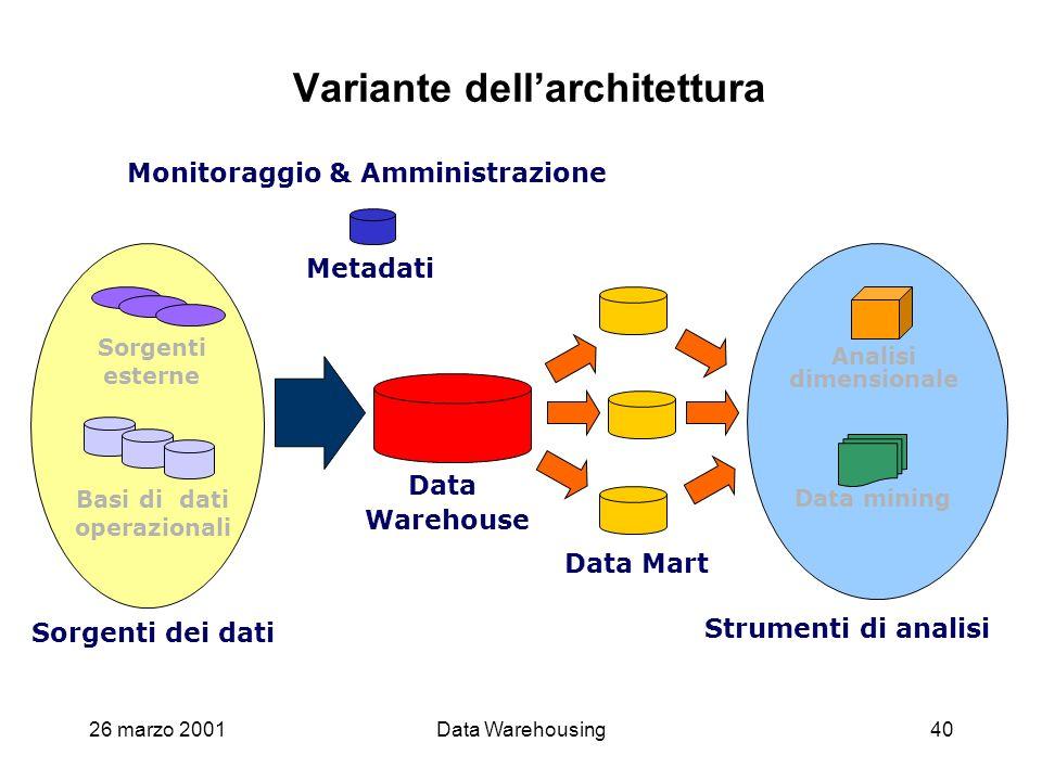 Variante dell'architettura