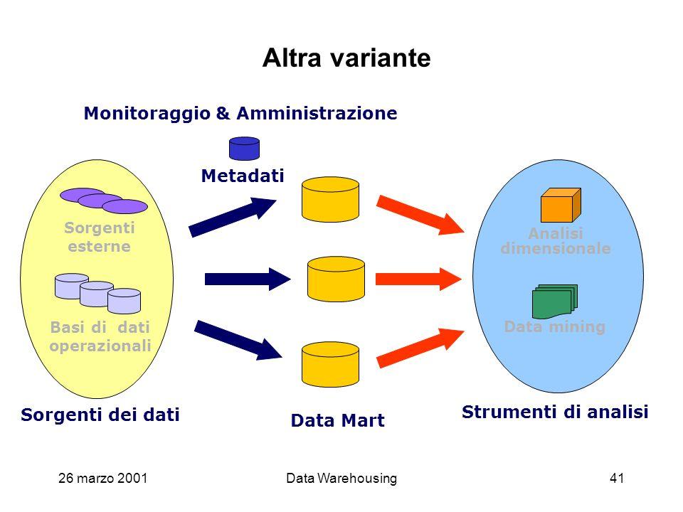 Altra variante Monitoraggio & Amministrazione Metadati