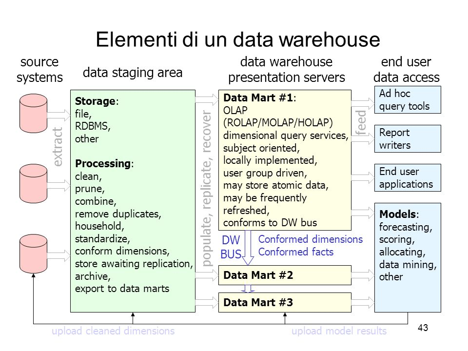 Elementi di un data warehouse