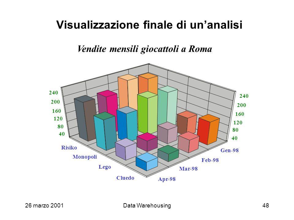 Visualizzazione finale di un'analisi