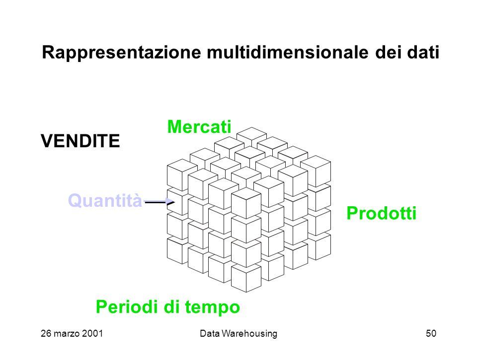 Rappresentazione multidimensionale dei dati