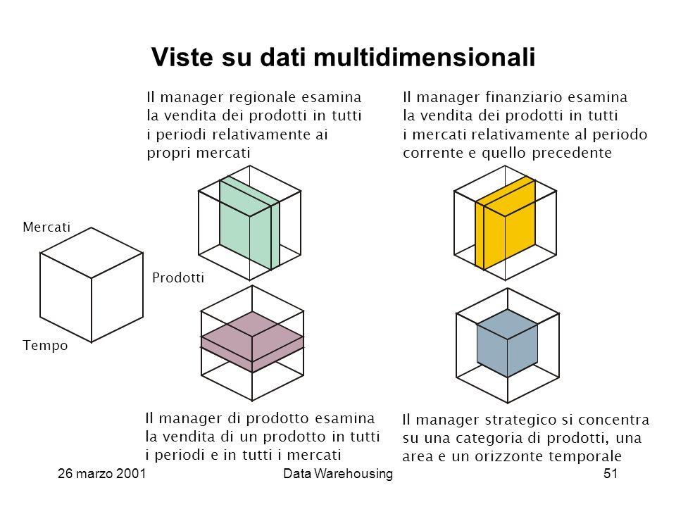 Viste su dati multidimensionali