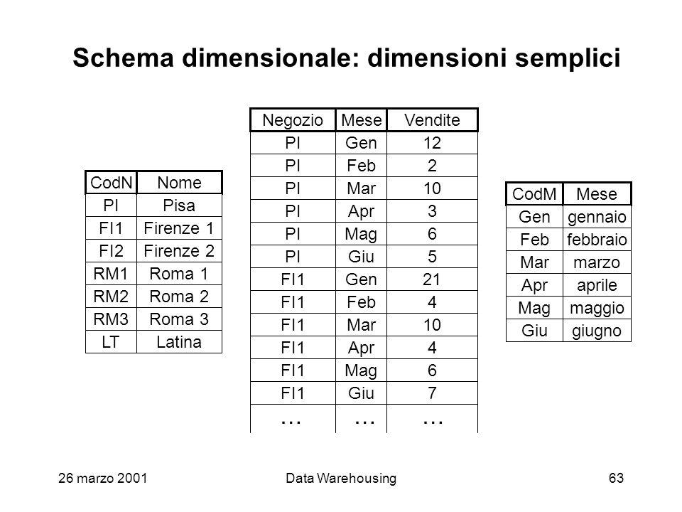 Schema dimensionale: dimensioni semplici