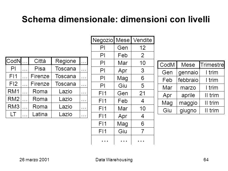 Schema dimensionale: dimensioni con livelli