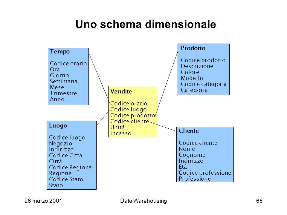 Uno schema dimensionale