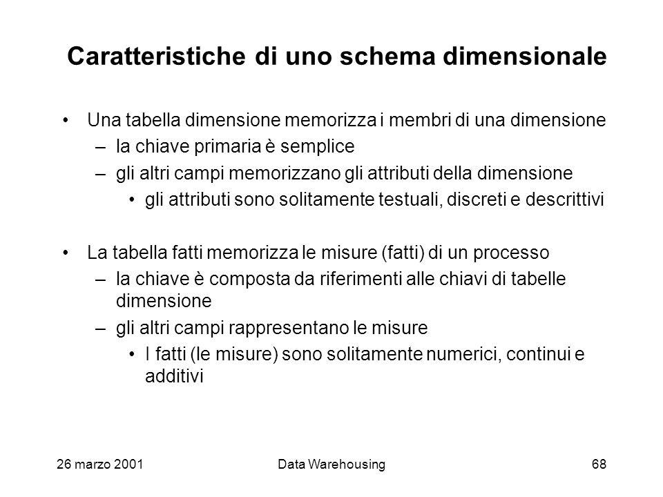 Caratteristiche di uno schema dimensionale