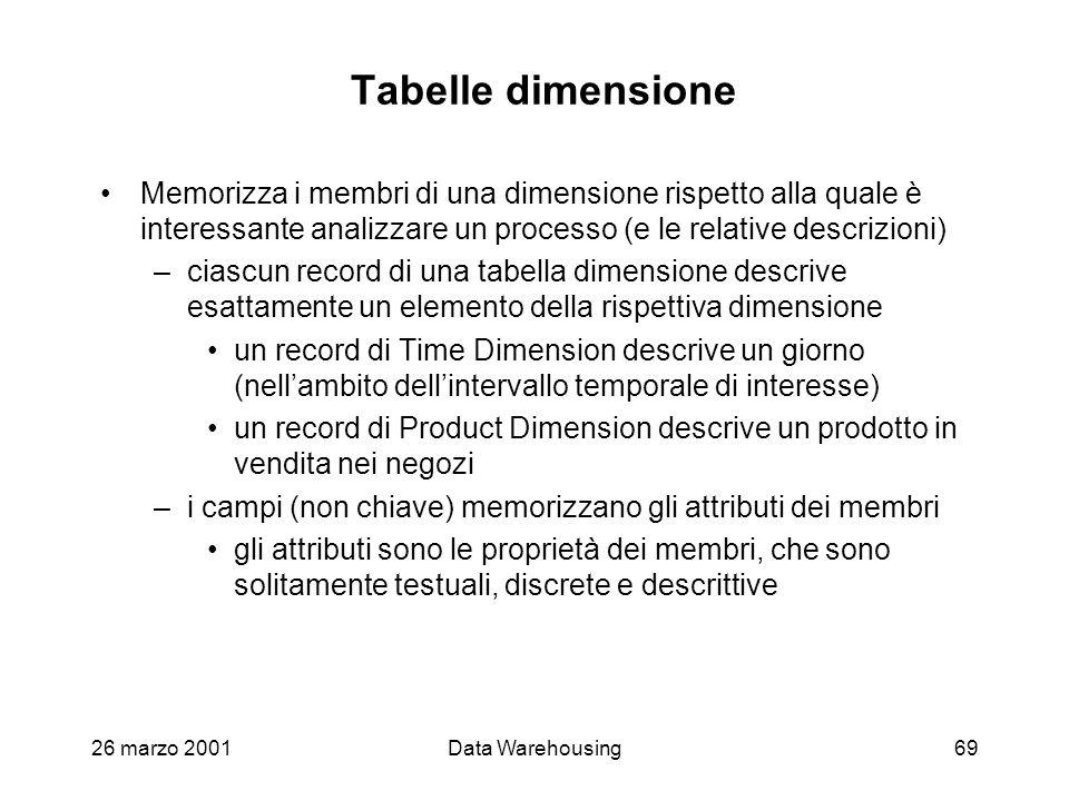 Tabelle dimensione Memorizza i membri di una dimensione rispetto alla quale è interessante analizzare un processo (e le relative descrizioni)