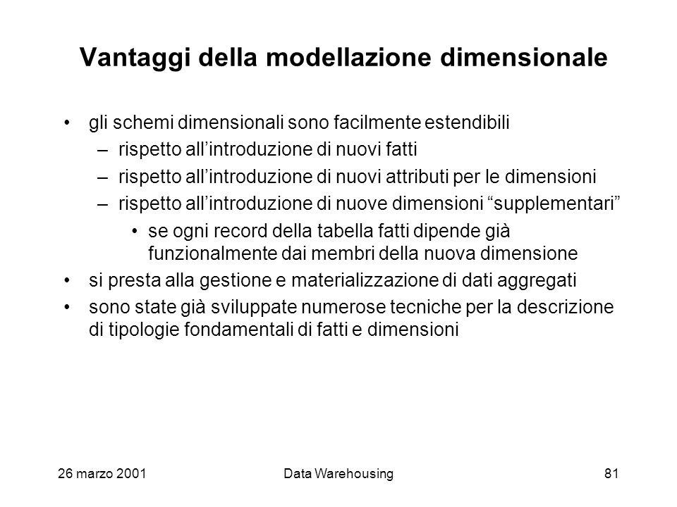 Vantaggi della modellazione dimensionale