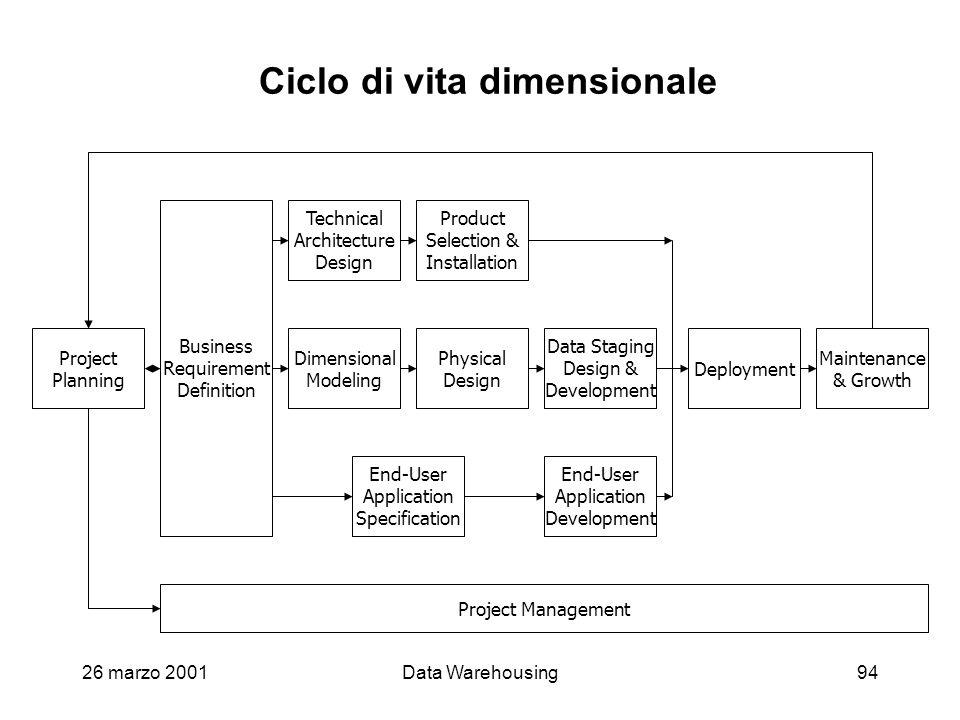 Ciclo di vita dimensionale