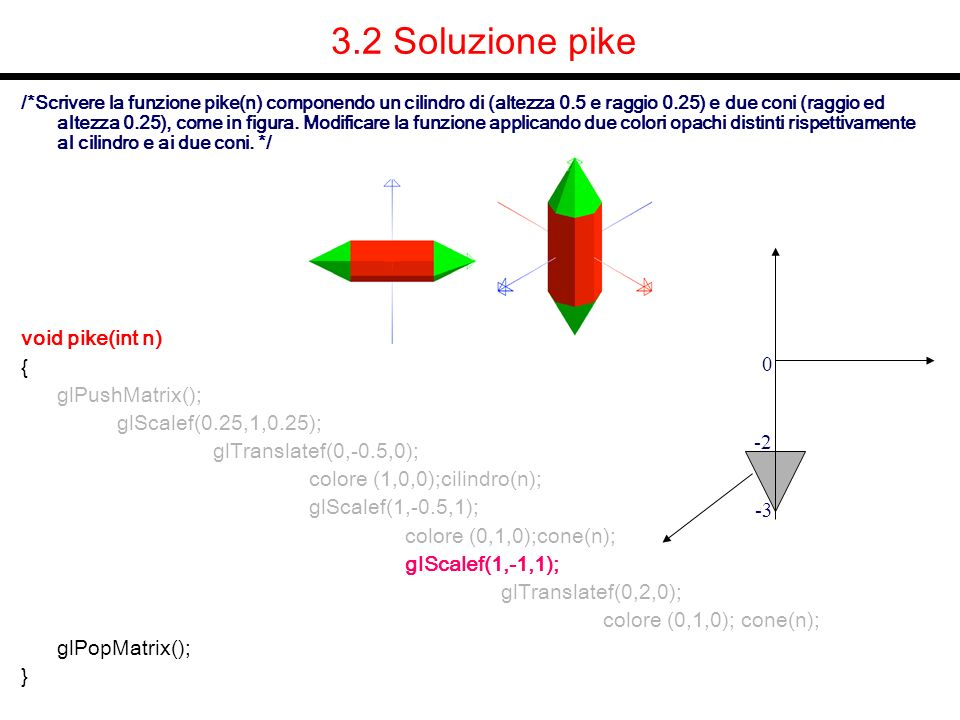 3.2 Soluzione pike void pike(int n) { glPushMatrix();