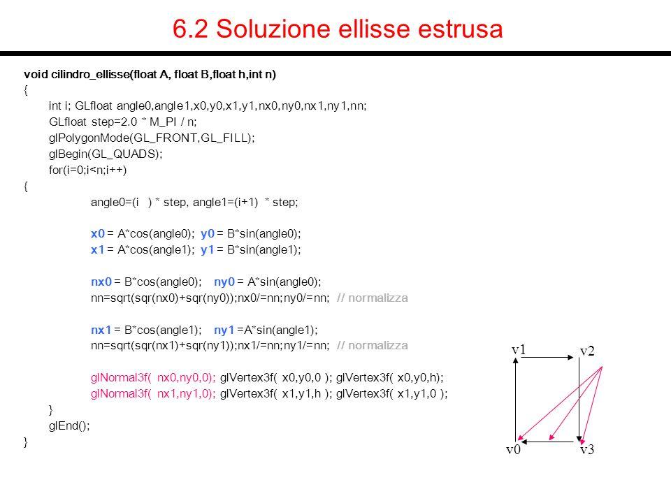 6.2 Soluzione ellisse estrusa