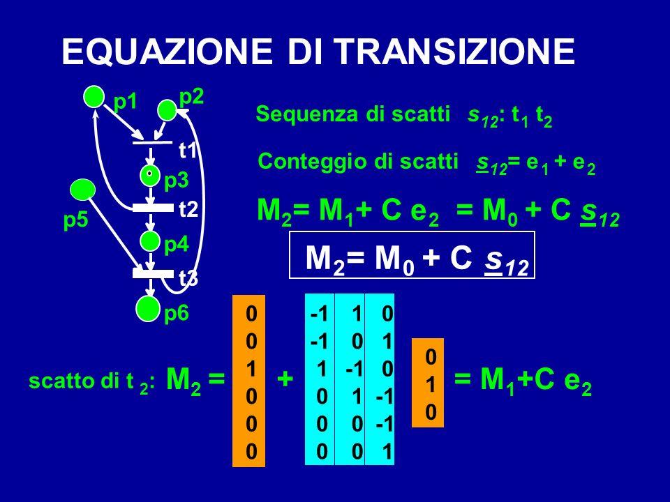 EQUAZIONE DI TRANSIZIONE